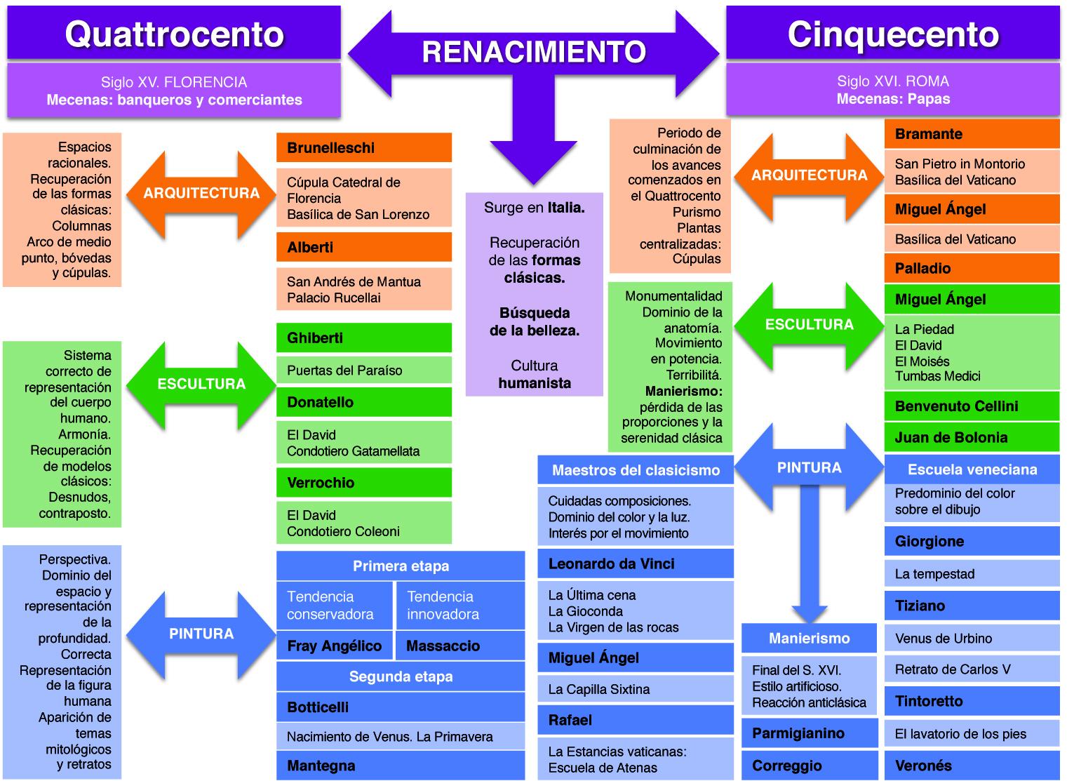 Resultado de imagen de renacimiento italiano