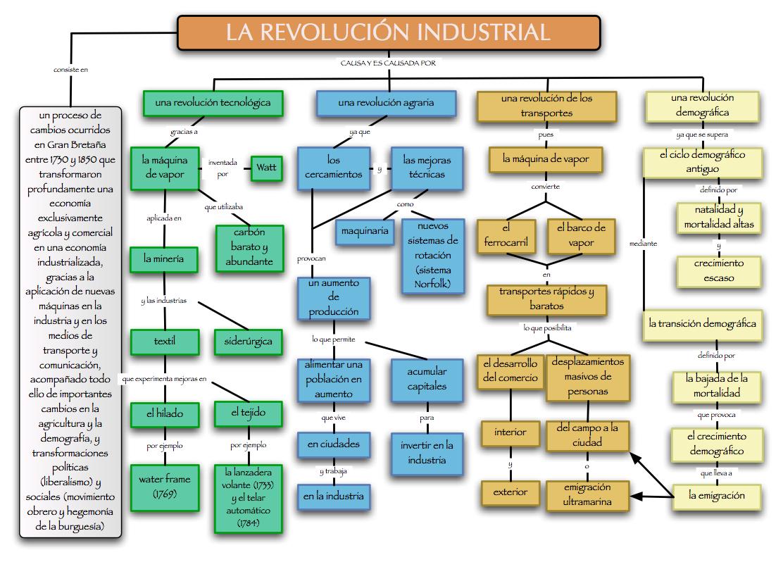 Resultado de imagen de esquema revolucion industrial